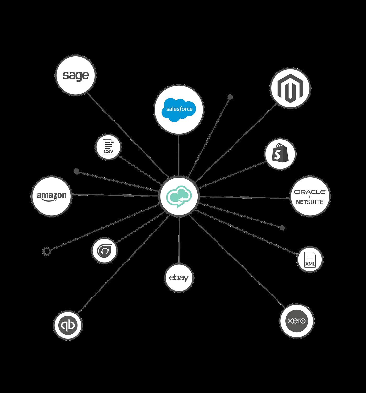 Salesforce Integration Cloud Data Exchange