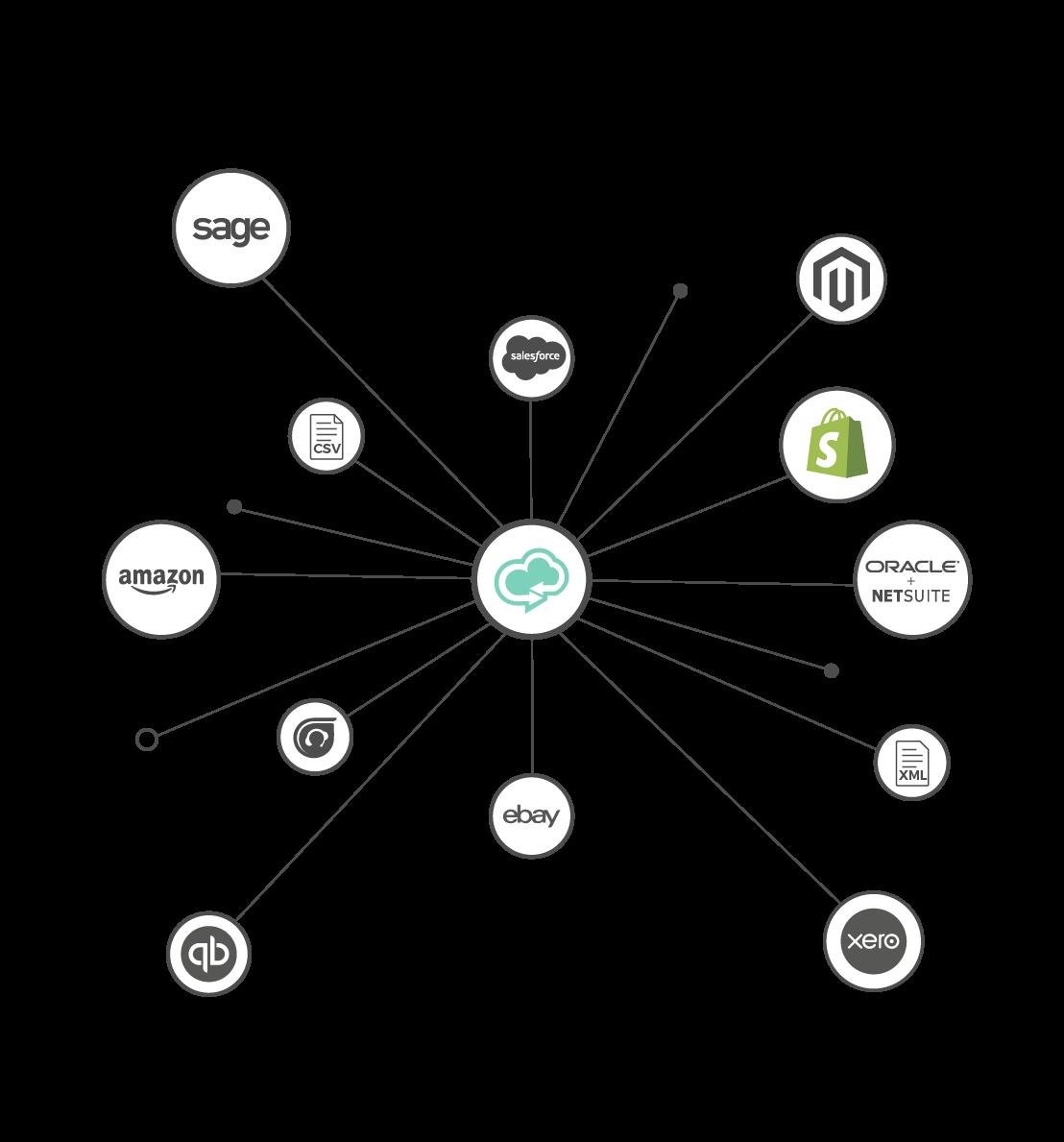 Cloud Data Exchange Shopify Ecommerce Integration